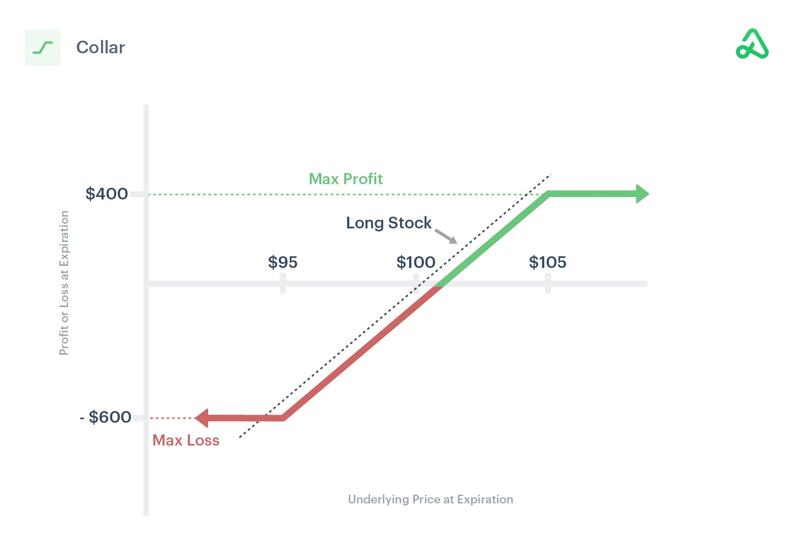 Image of a collar payoff diagram showing max profit, max loss, and break-even points