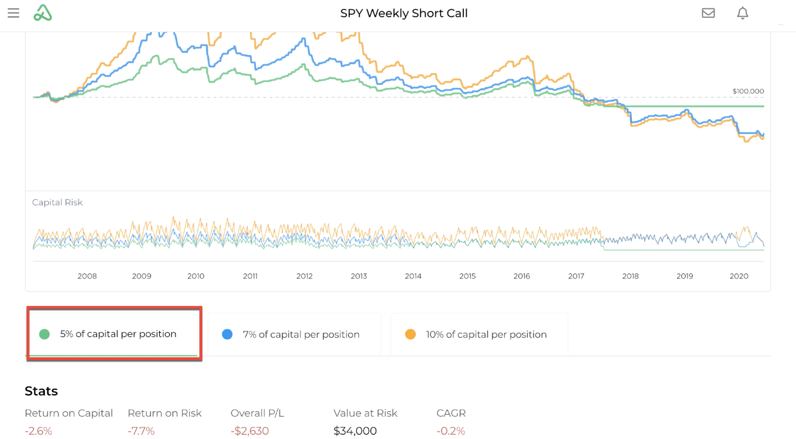Screenshot highlighting a backtest's results summary by capital allocation of 5% of capital per position