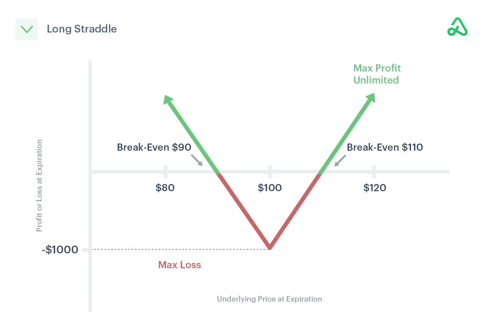 Image of long straddle payoff diagram showing max profit, max loss, and break-even points