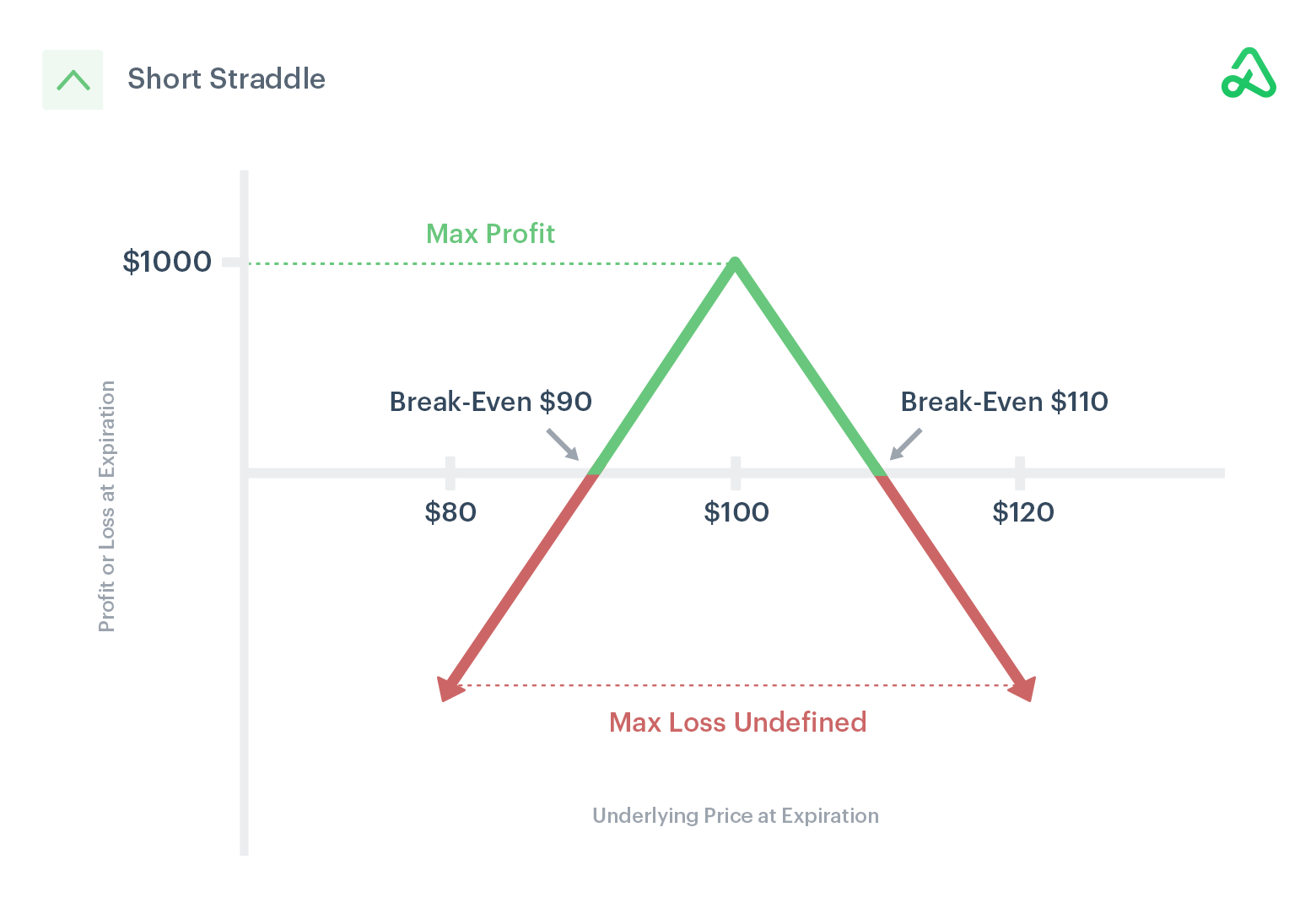 Image of short straddle payoff diagram showing max profit, max loss, and break-even points