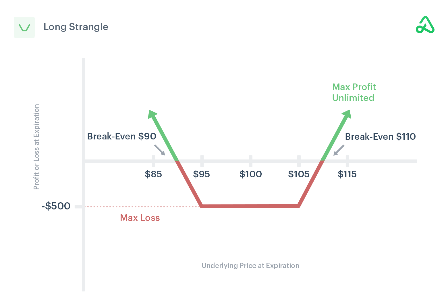 Image of long strangle payoff diagram showing max profit, max loss, and break-even points