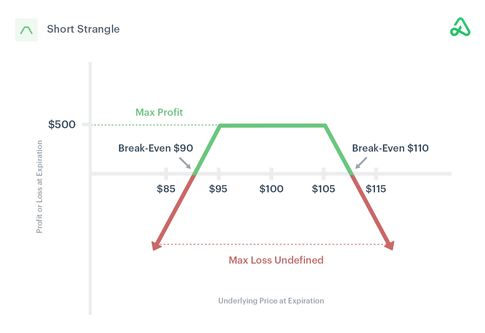 Image of short strangle payoff diagram showing max profit, max loss, and break-even points