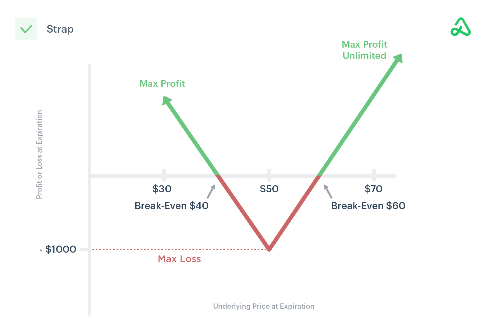 Image of long strap payoff diagram showing max profit, max loss, and break-even points