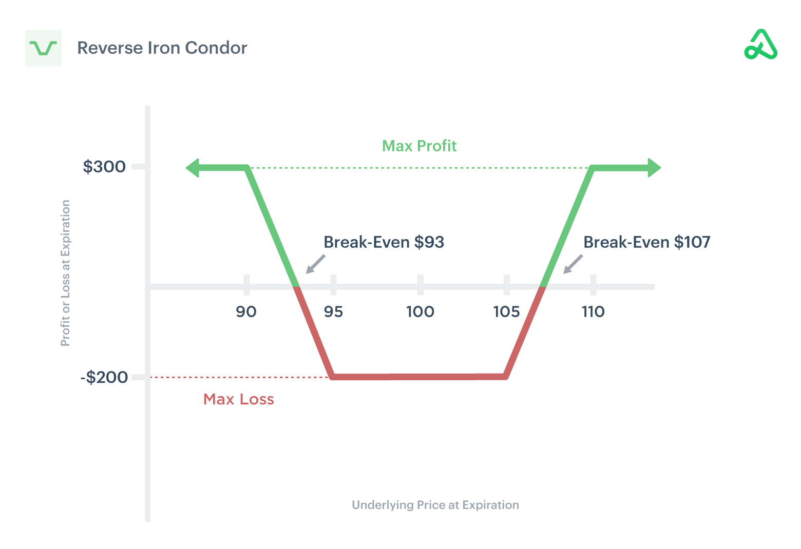 Image of reverse iron condor payoff diagram showing max profit, max loss, and break-even points