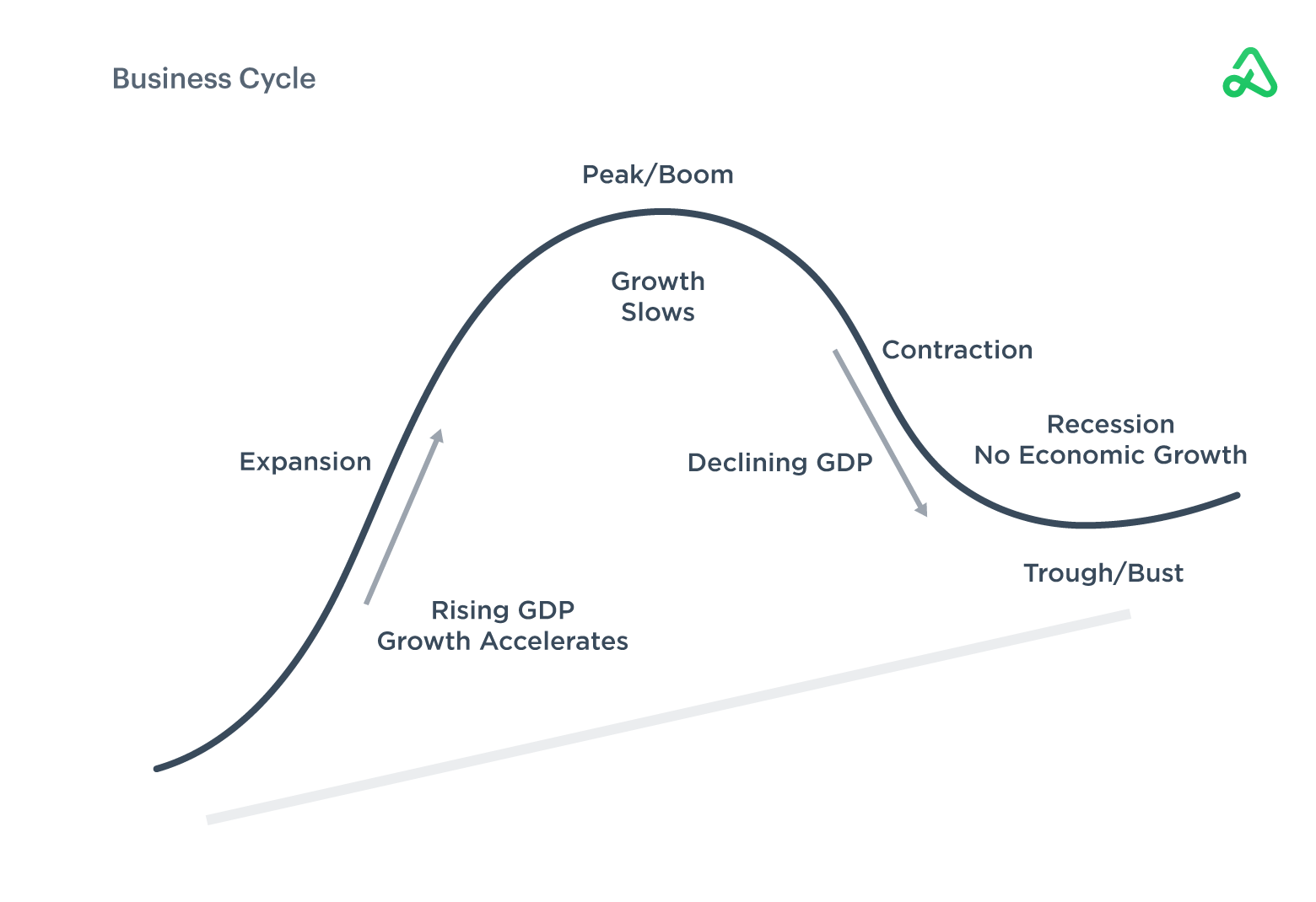 Image of business cycle with various arts of the economic cycle displayed