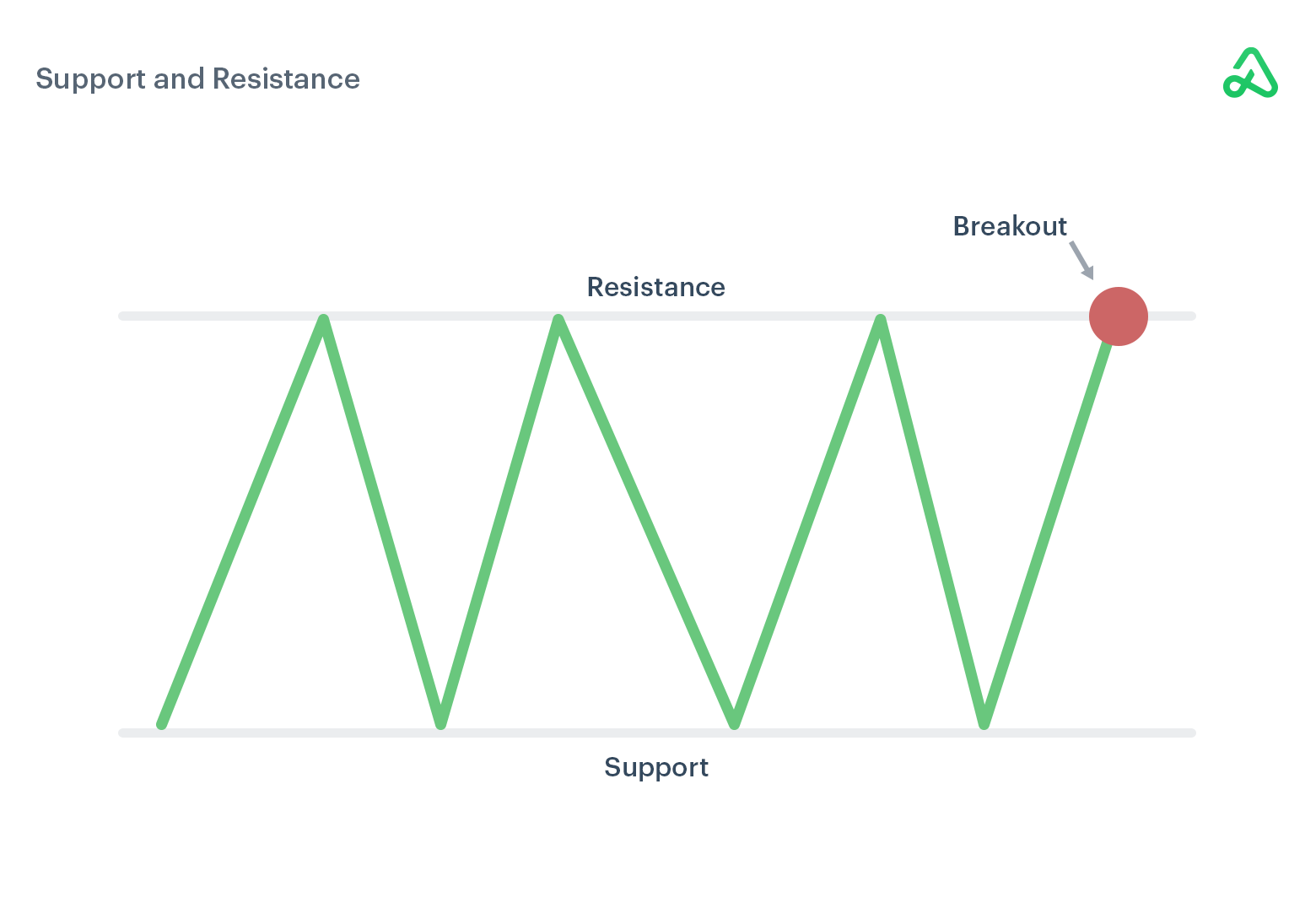 Support and Resistance with Breakout Visual Example