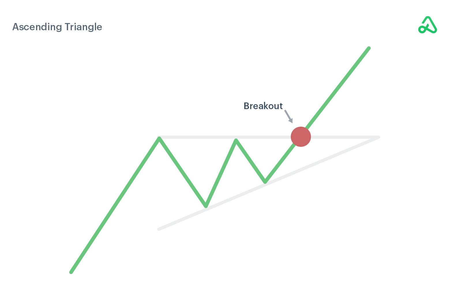Ascending Triangle example image