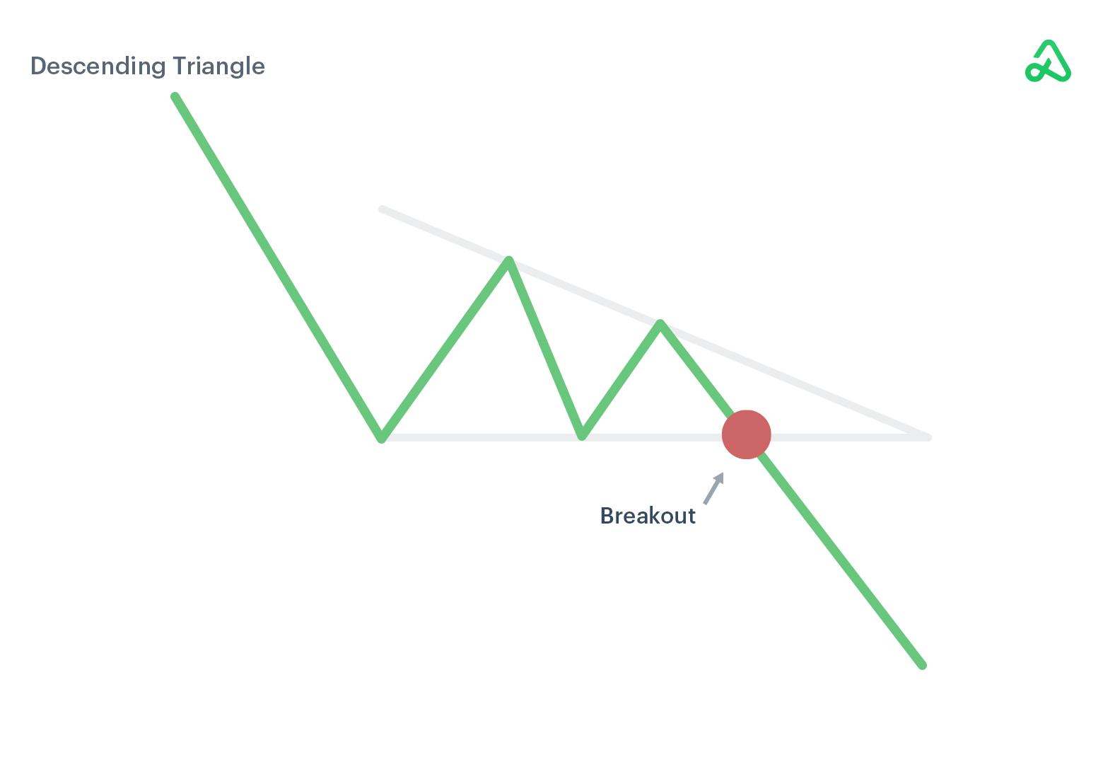 Descending Triangle example image