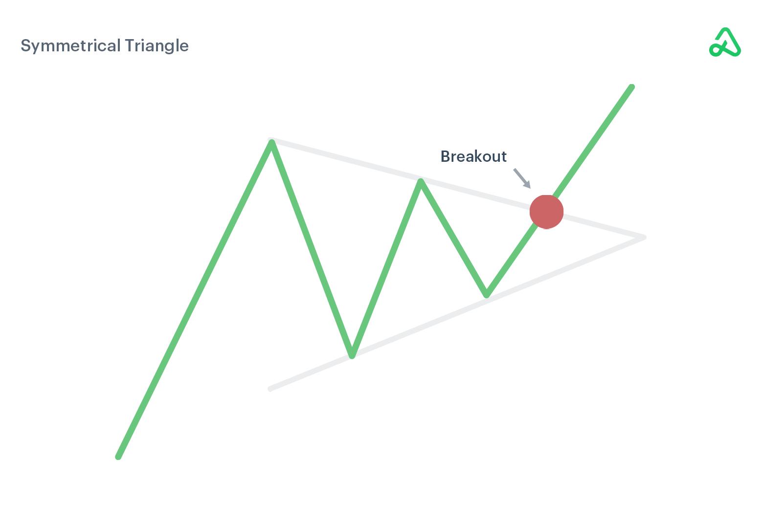 Symmetrical Triangle example image