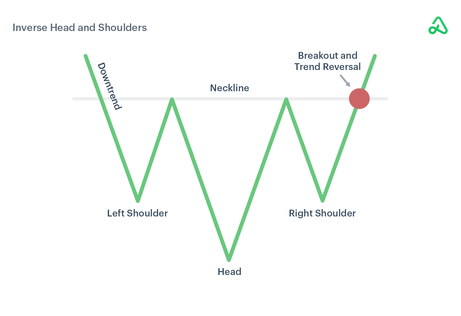 Inverse Head and Shoulders example image