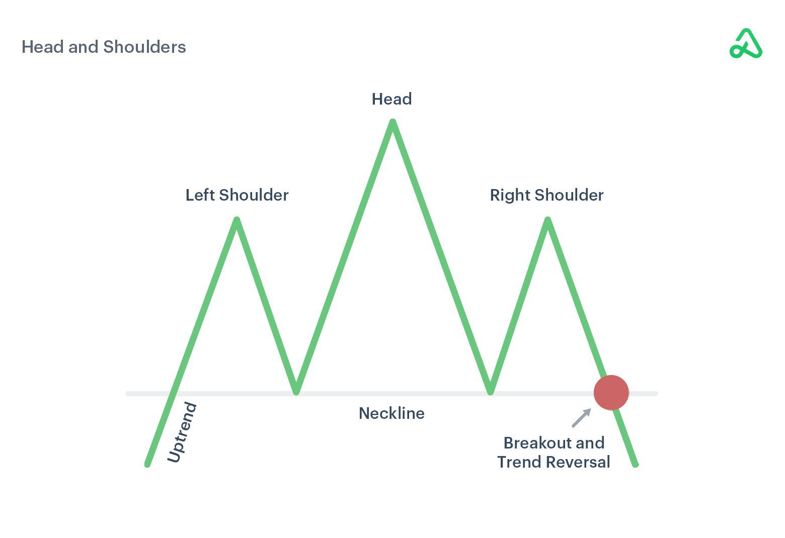 Example of head and shoulders chart pattern
