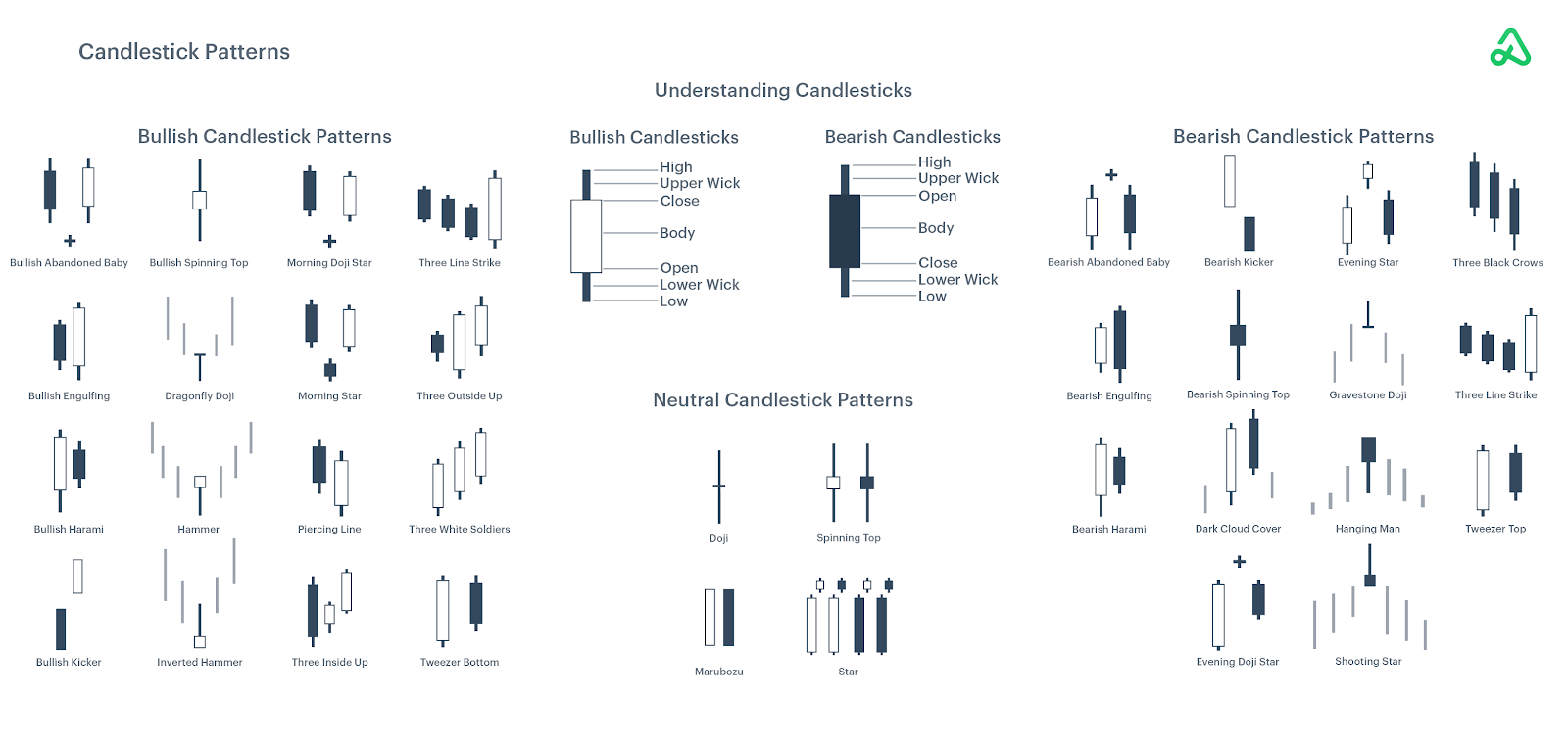 Candlestick Patterns Summary Guide image