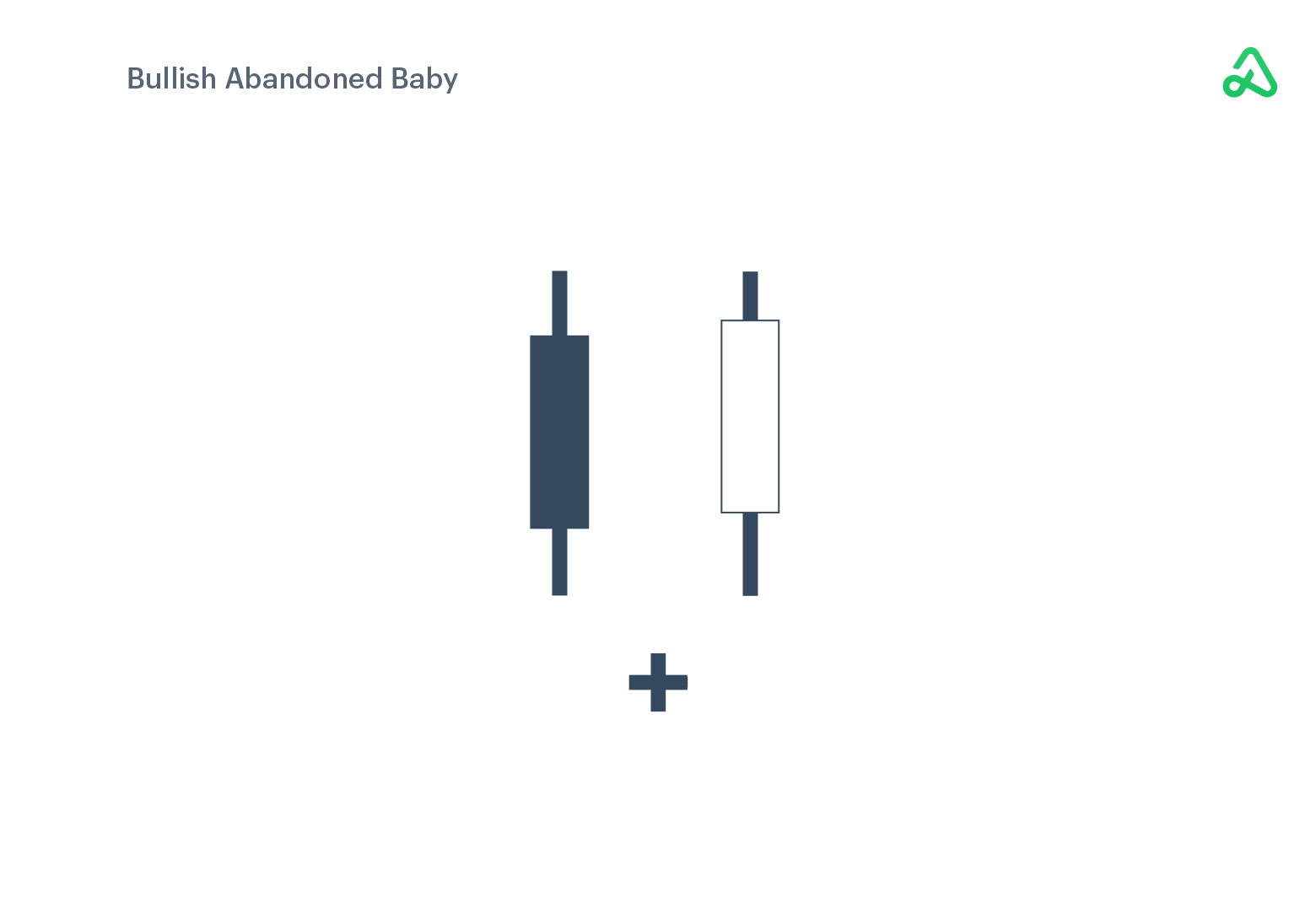 Bullish Abandoned Baby example image