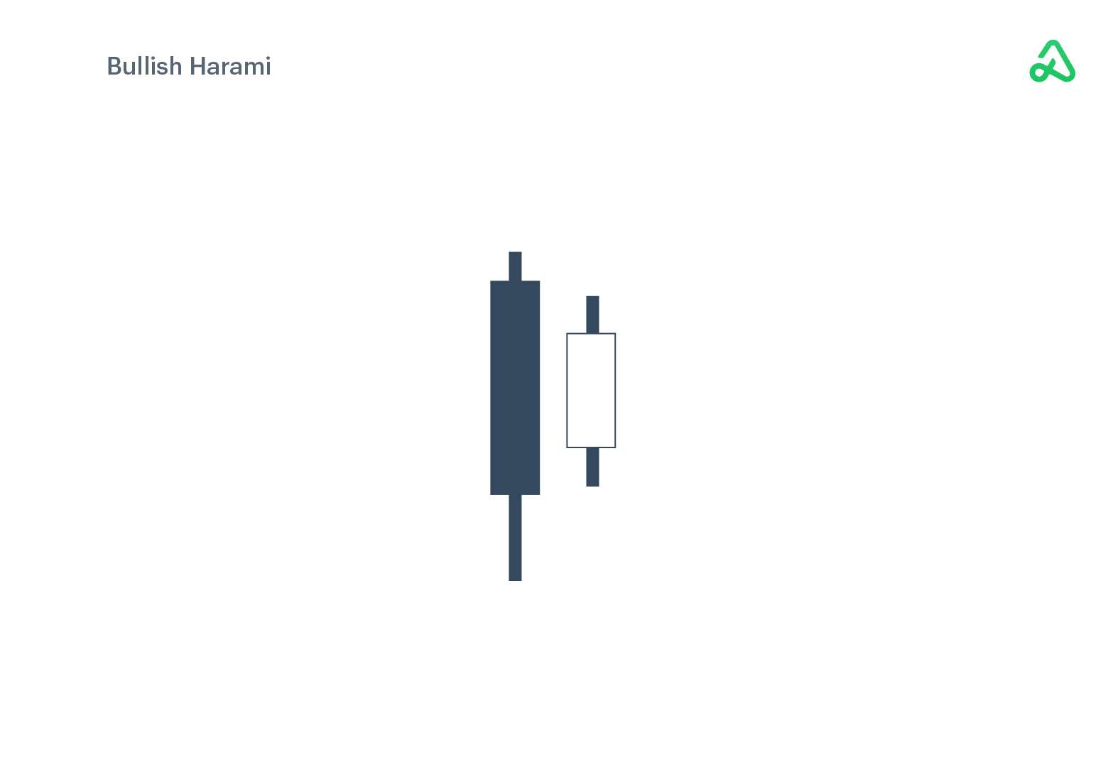 Bullish Harami example image