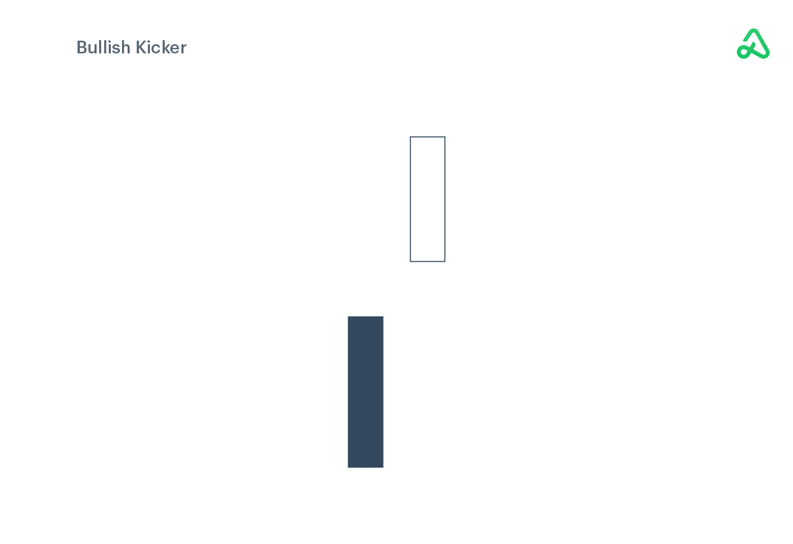 Bullish Kicker example image
