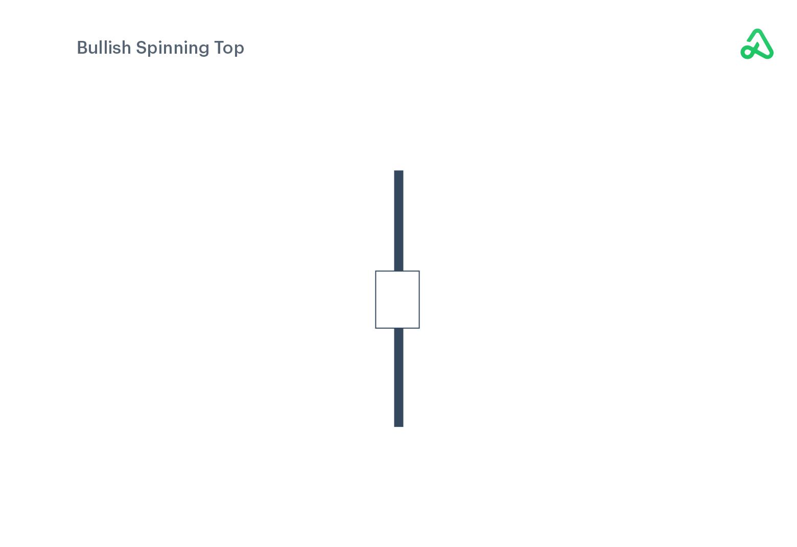 Bullish Spinning Top example image