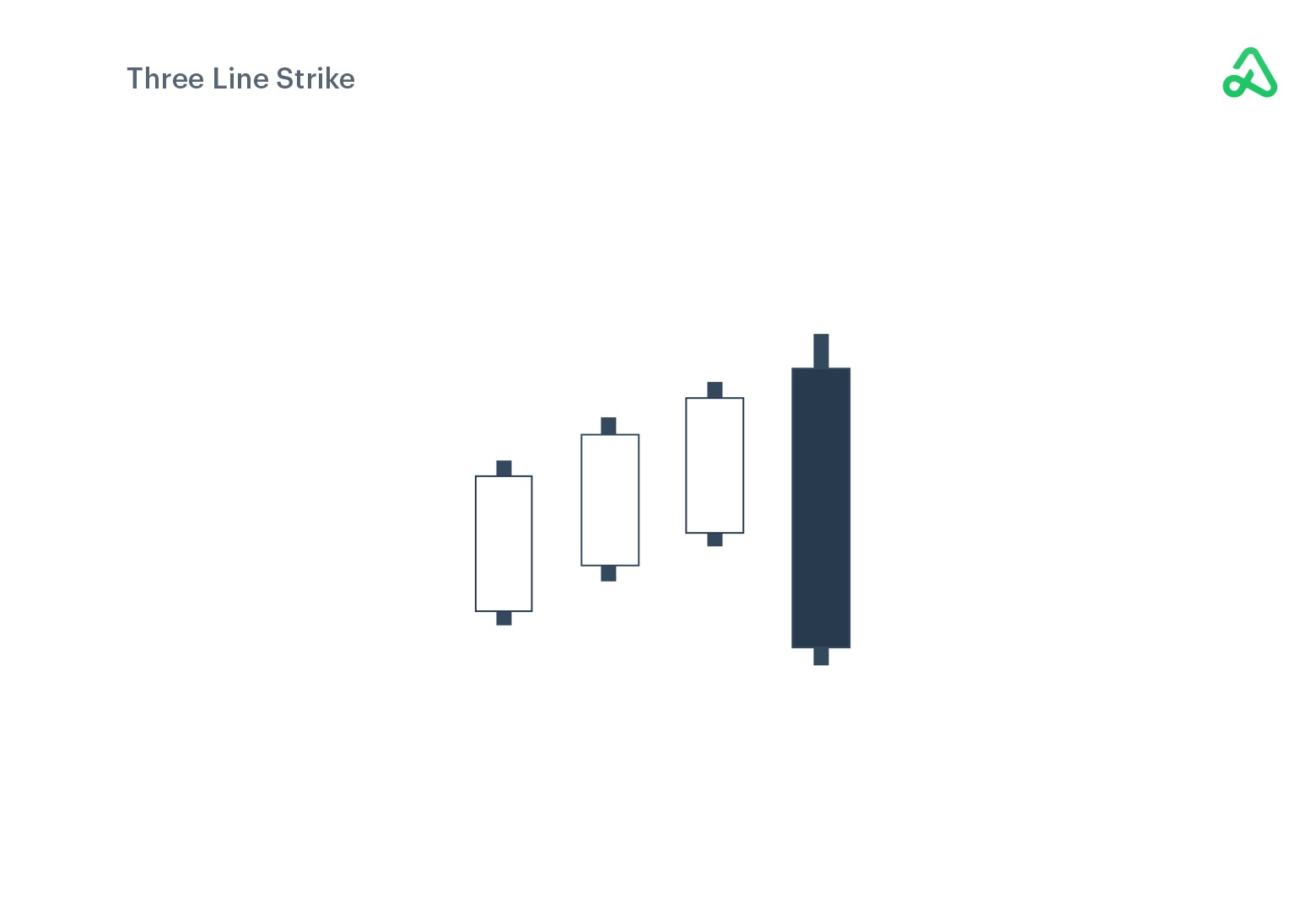 Bullish Three Line Strike example image