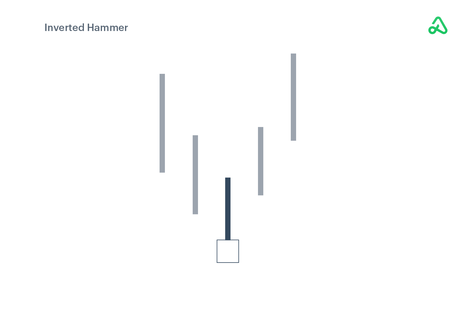Inverted Hammer example image