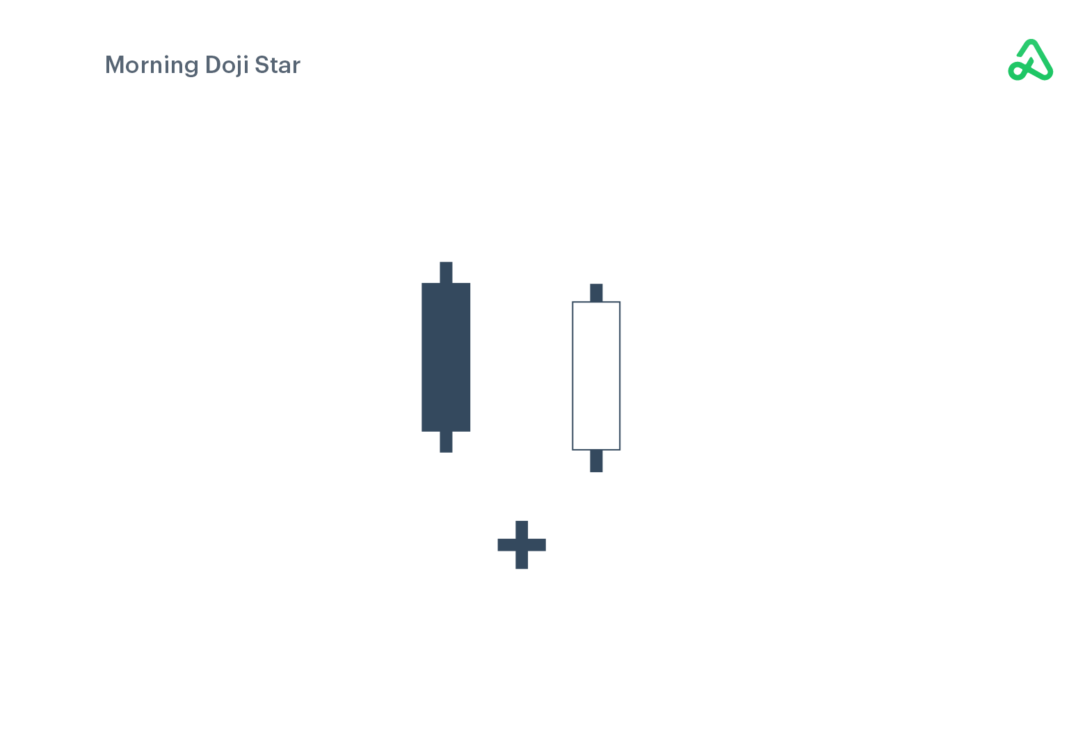 Morning Doji Star example image