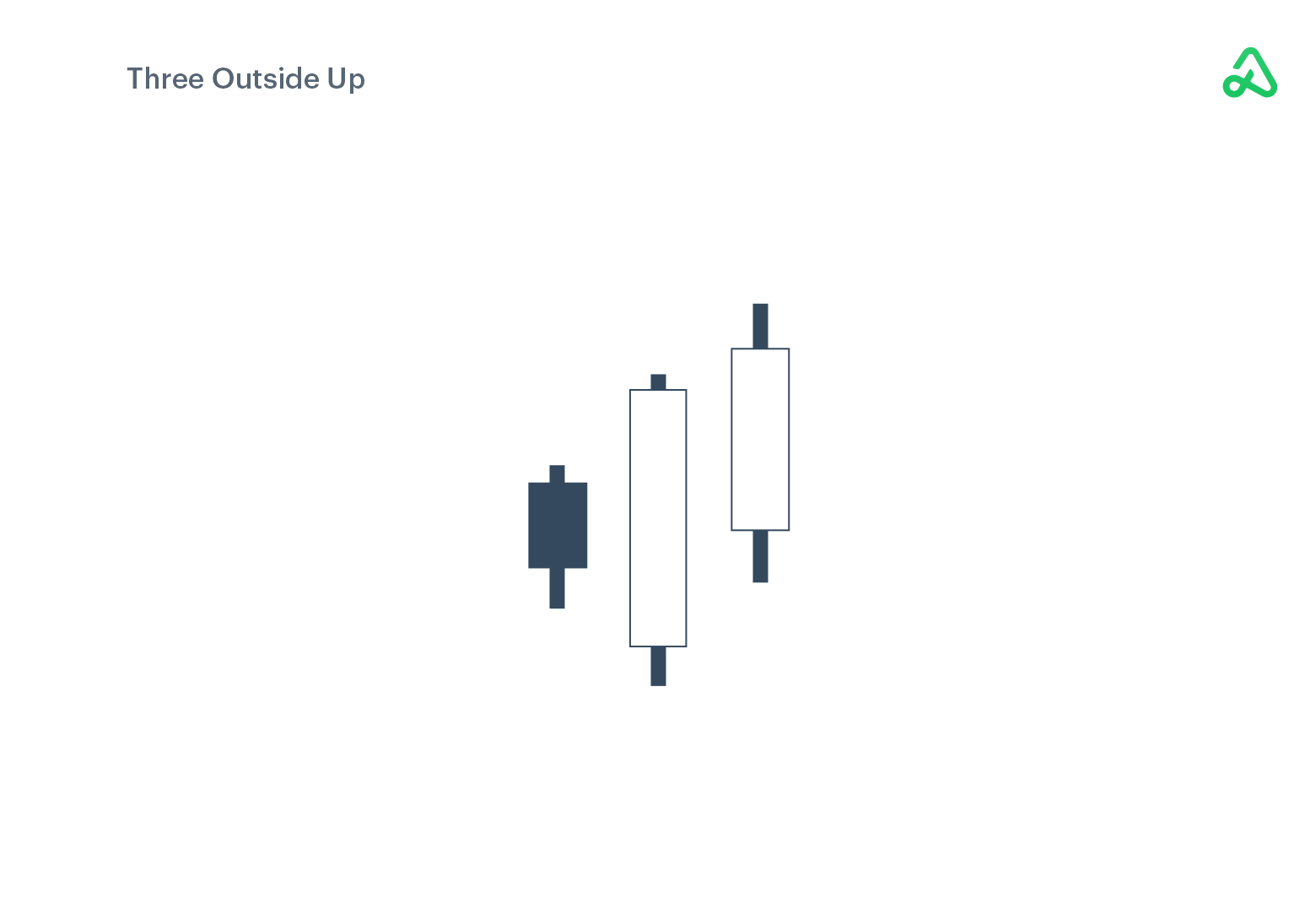 Three Outside Up example image