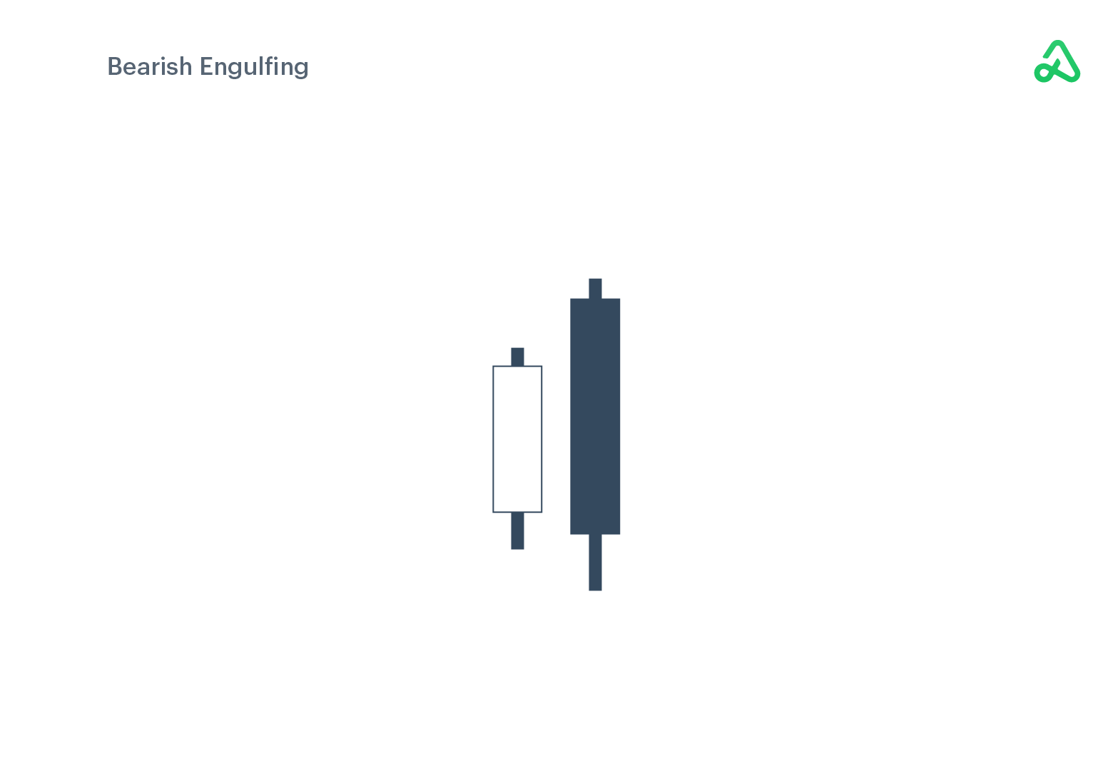 Bearish Engulfing example image