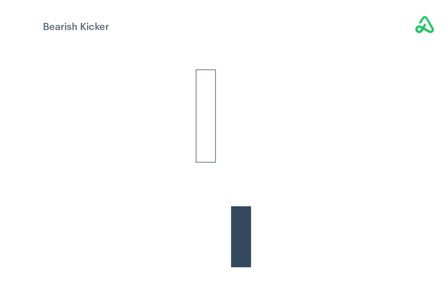 Bearish Kicker example image