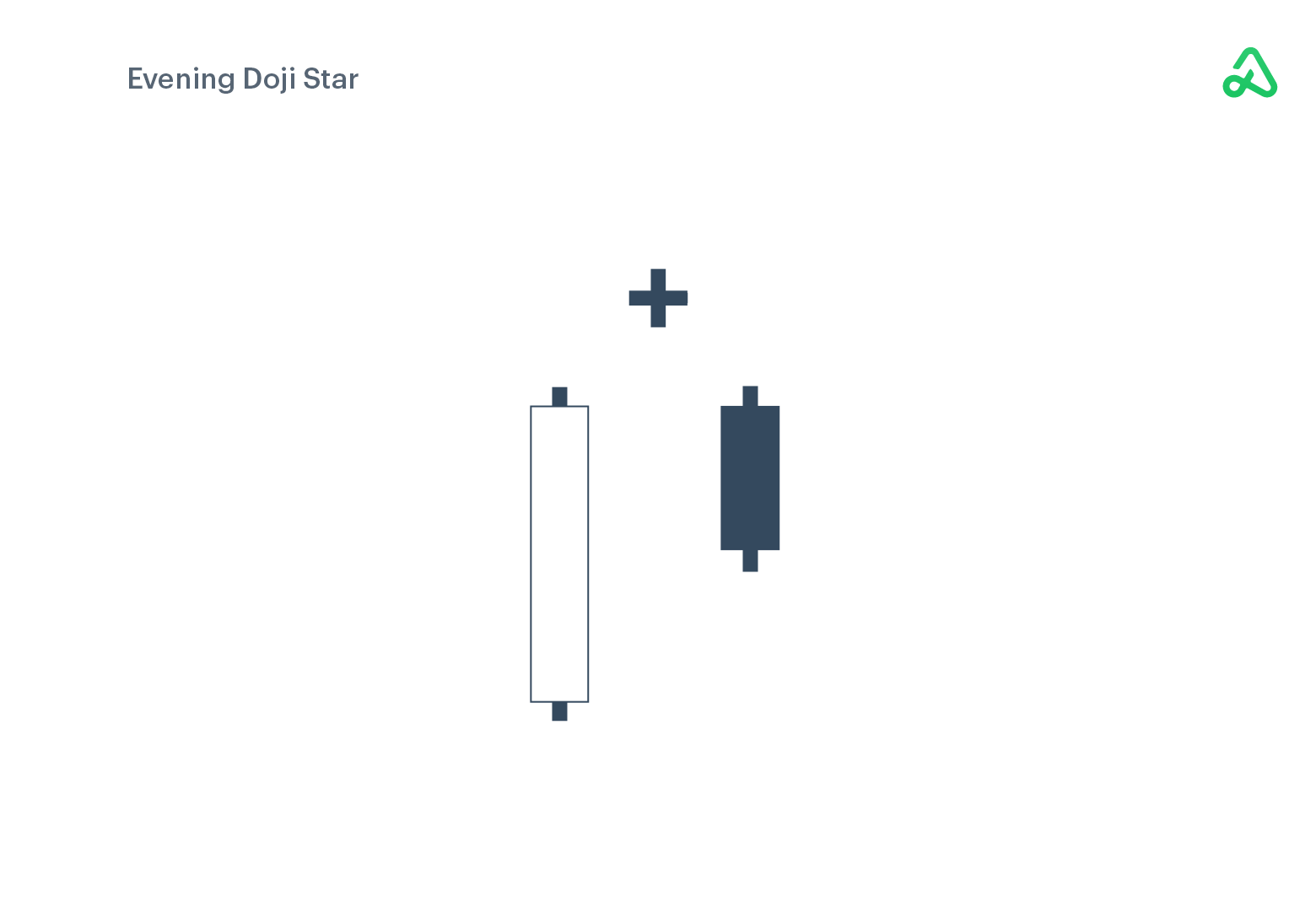 Evening Doji Star example image