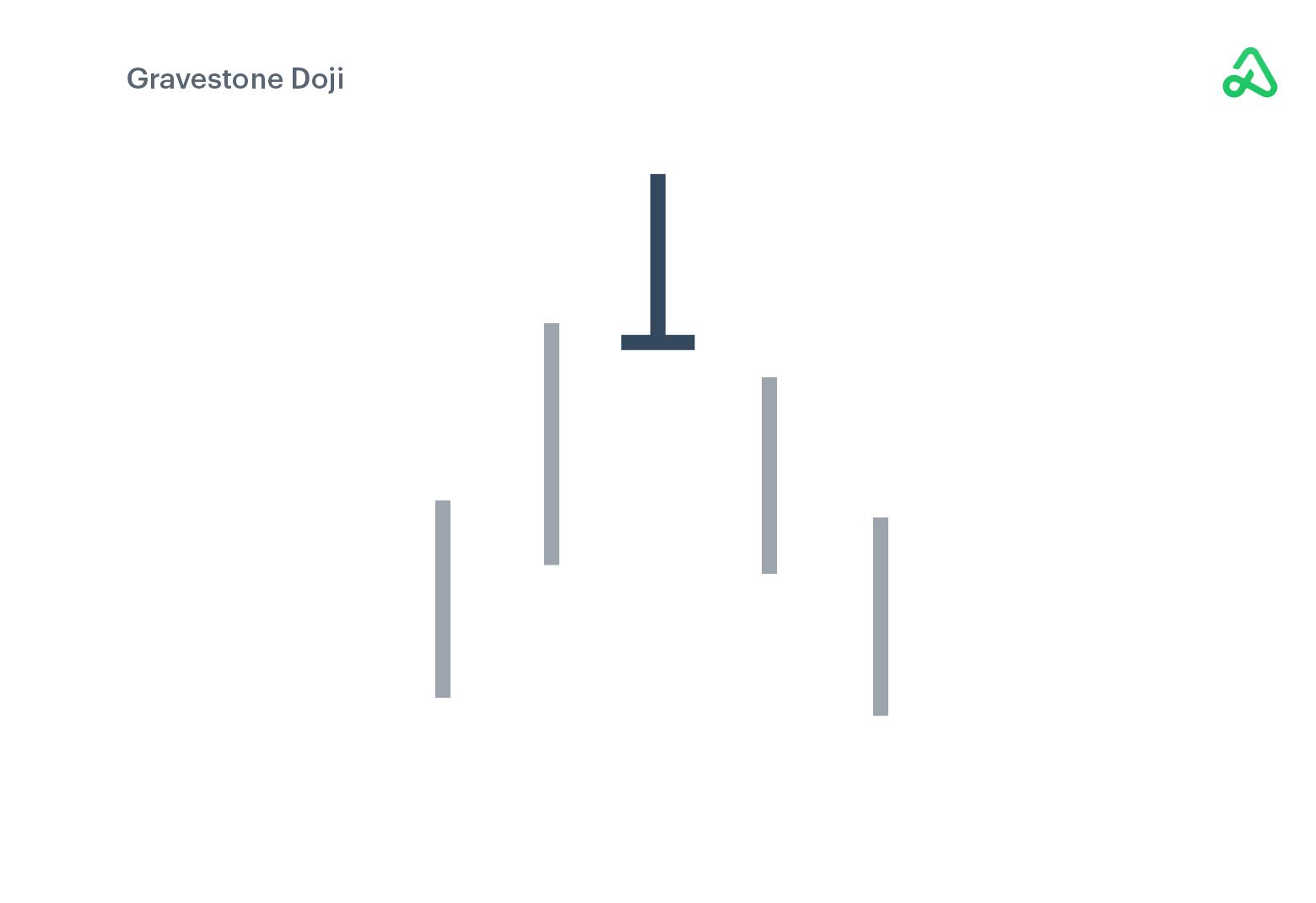 Gravestone Doji example image