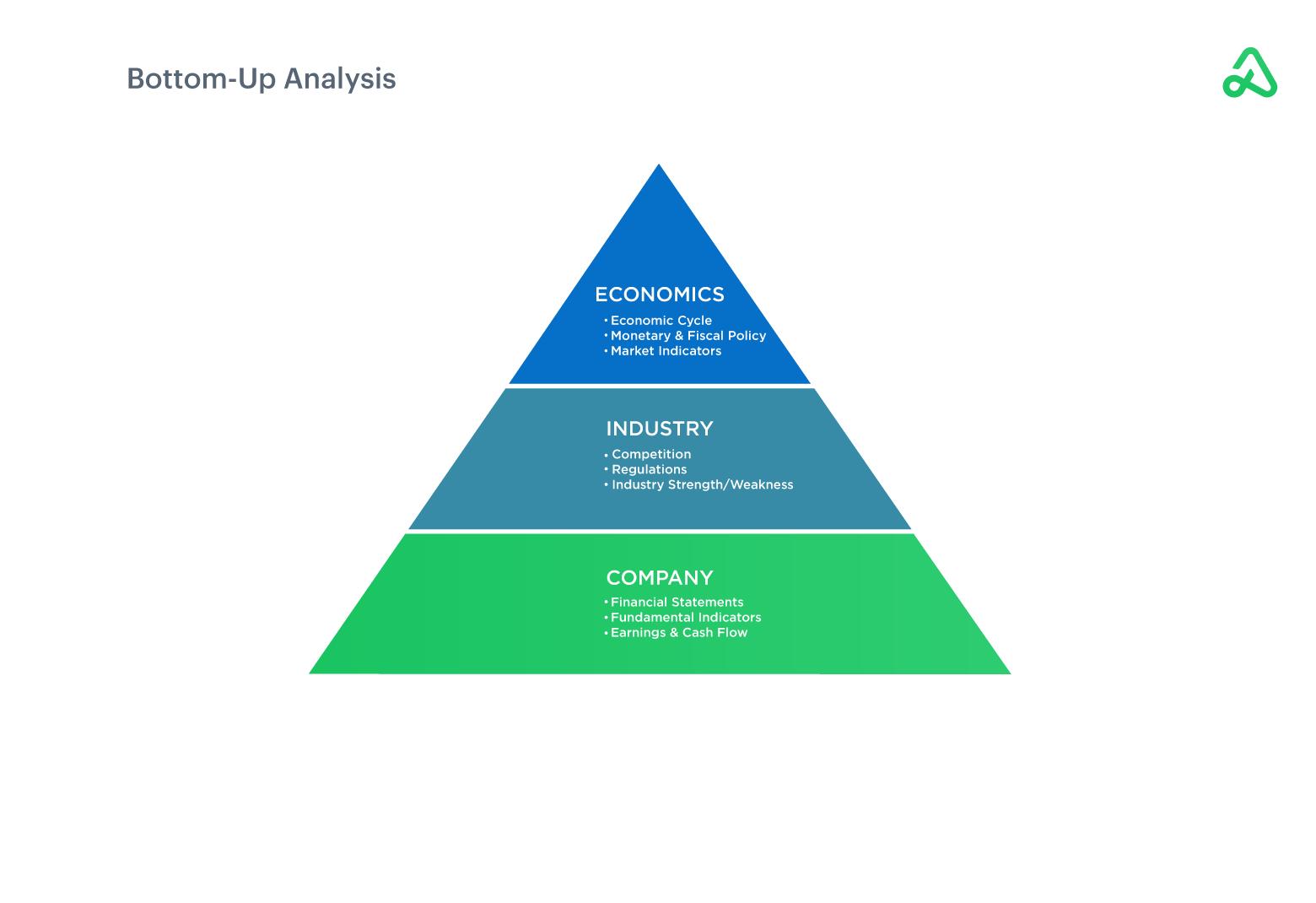 Bottom-Up Analysis example image