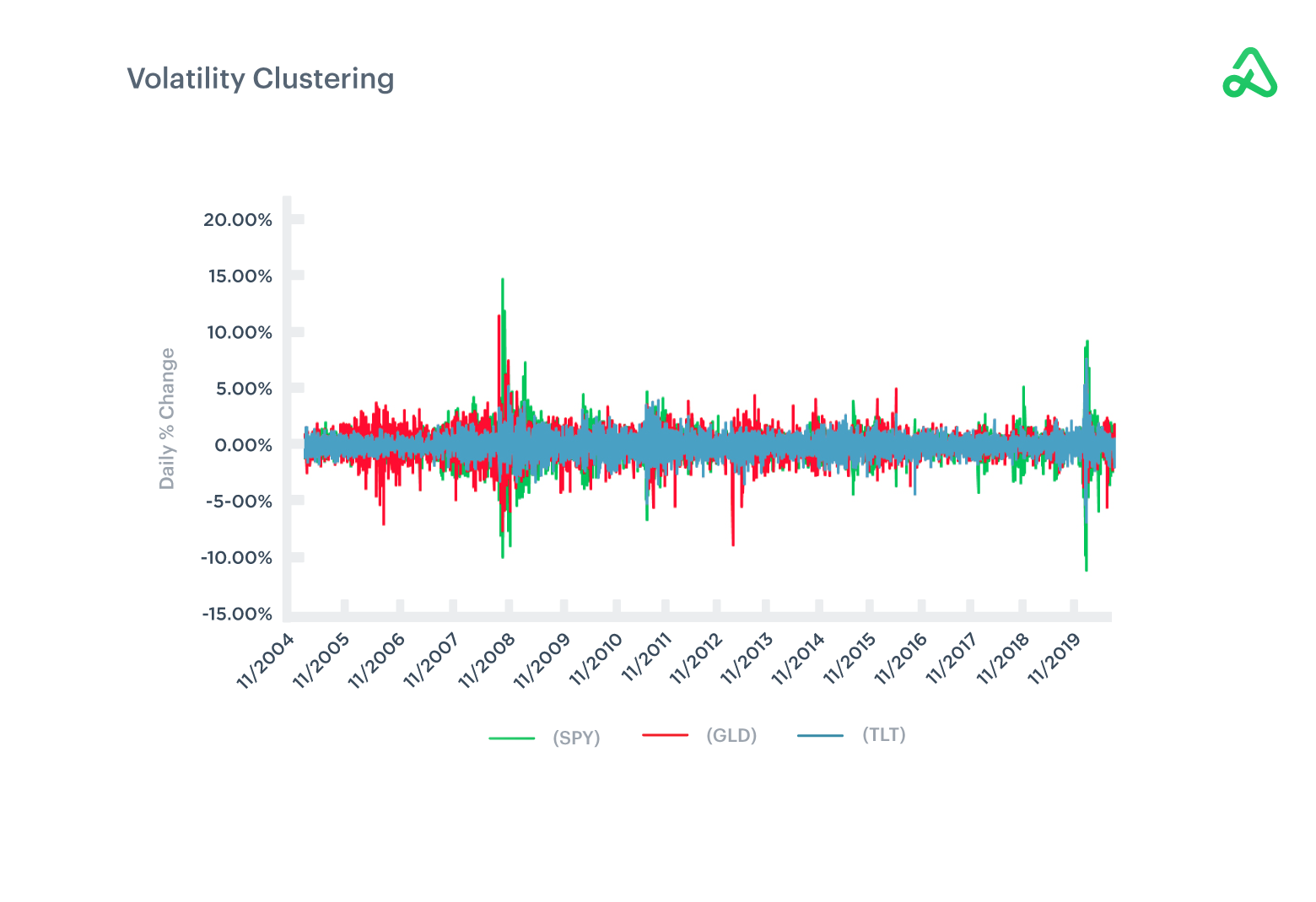 Volatility Clustering image example