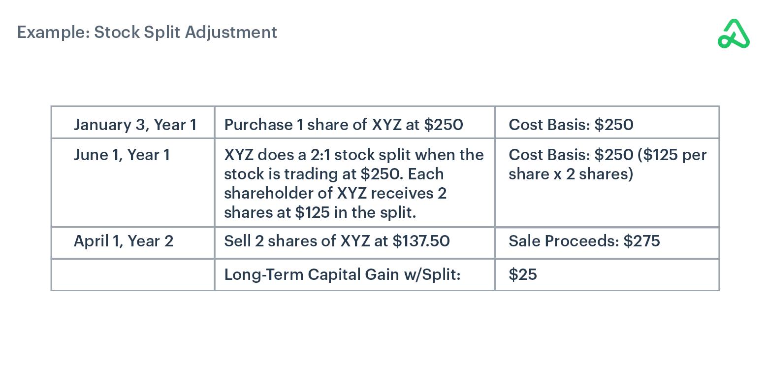 Stock Split Adjustment example
