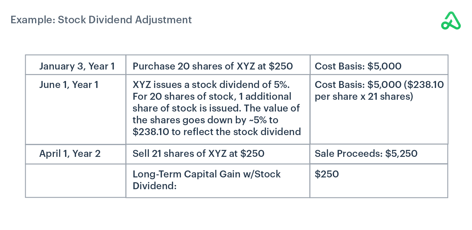 Stock Dividend Adjustment example