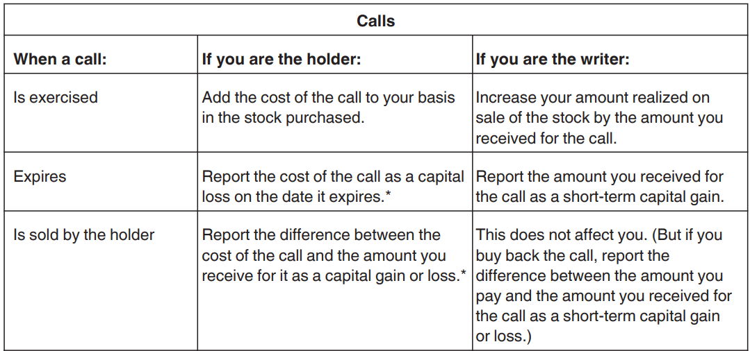 Call Option exercise and expiration guidelines