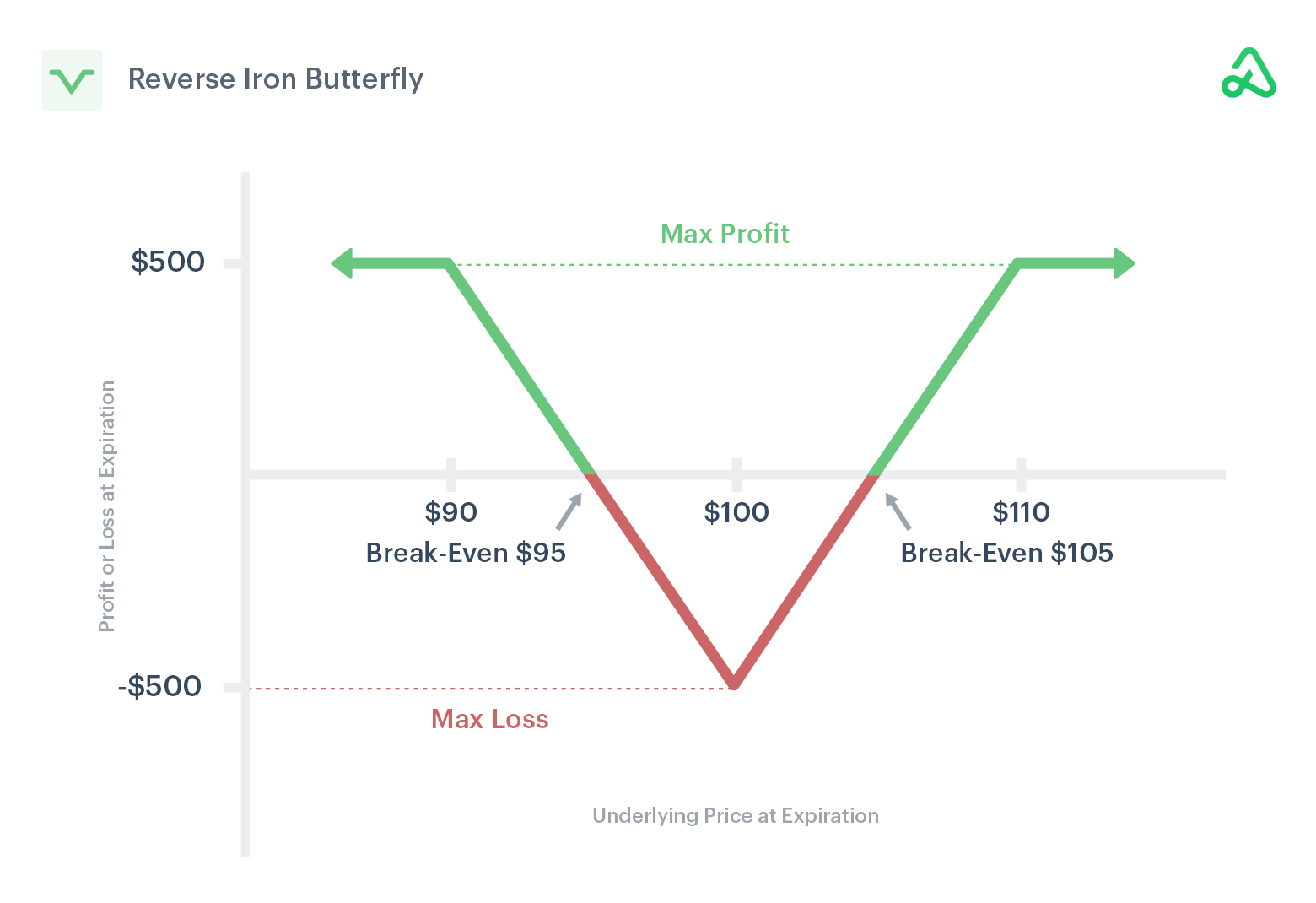 Image of reverse iron butterfly payoff diagram showing max profit, max loss, and break-even points