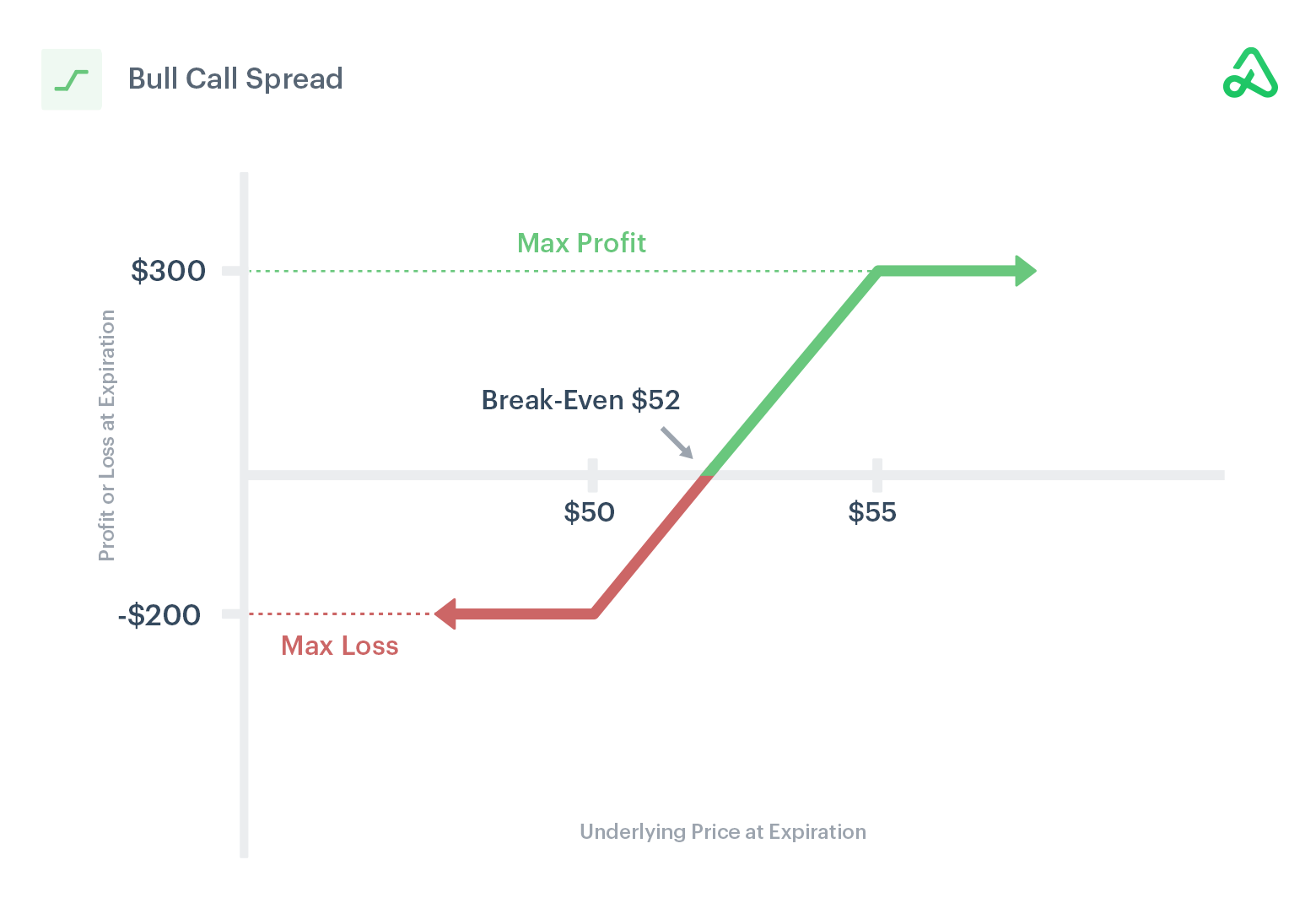 Image of bull call spread payoff diagram showing max profit, max loss, and break-even points