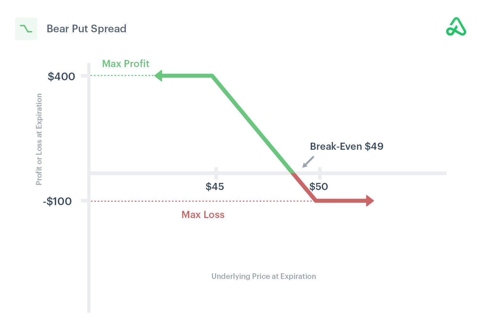 Image of bear put spread payoff diagram showing max profit, max loss, and break-even points