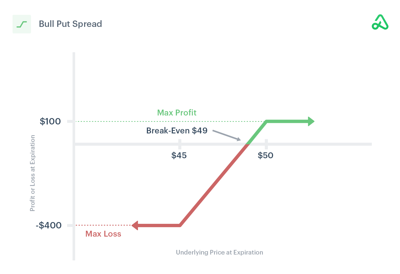 Image of bull put spread payoff diagram showing max profit, max loss, and break-even points