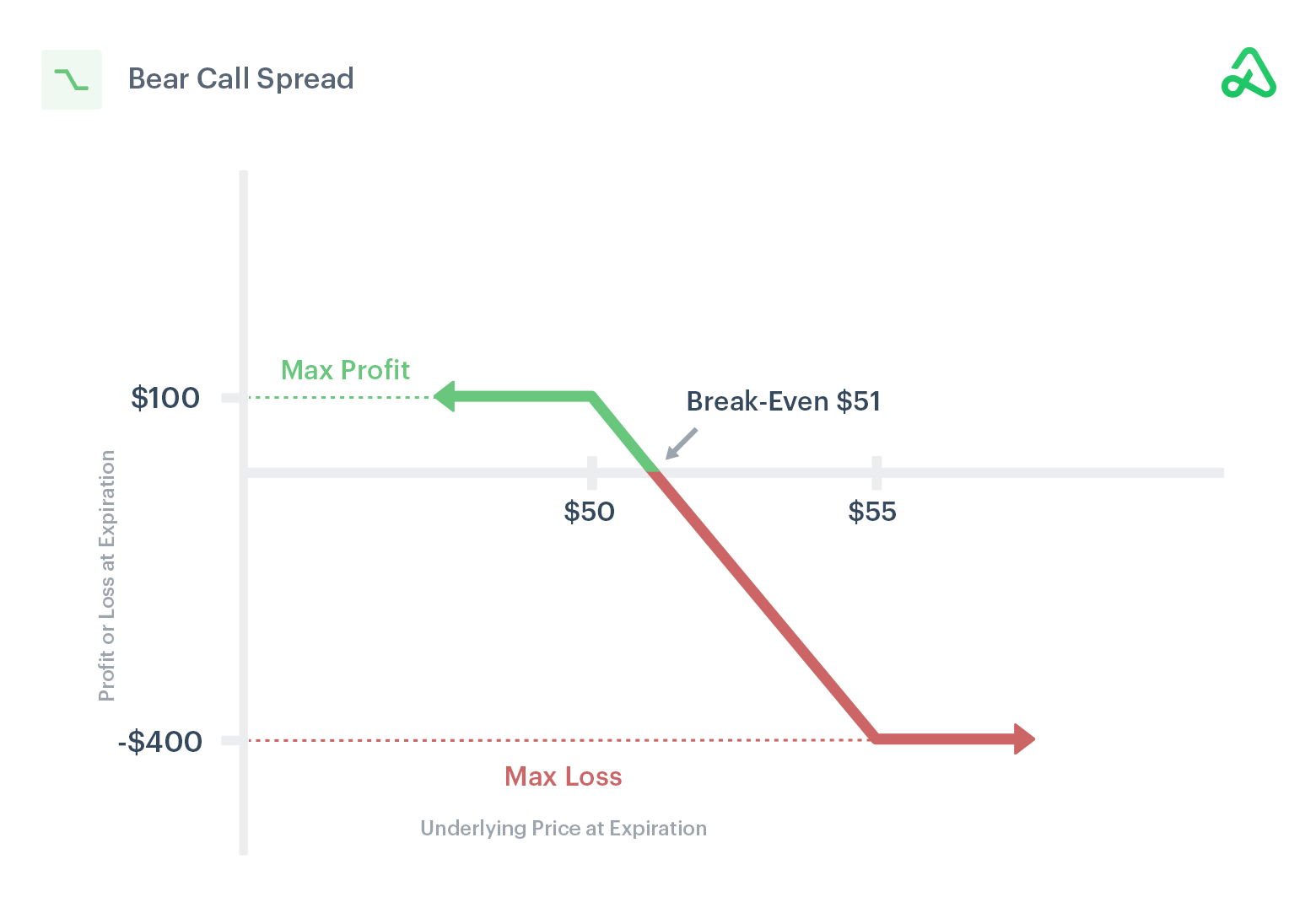 Image of bear call spread payoff diagram showing max profit, max loss, and break-even points