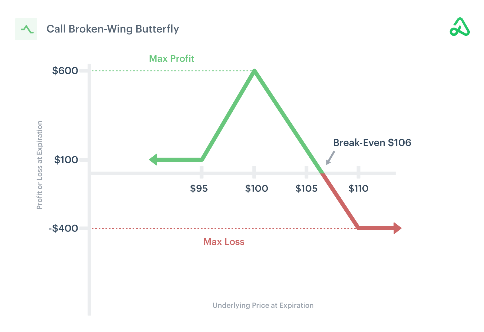 Image of call broken-wing butterfly payoff diagram showing max profit, max loss, and break-even points