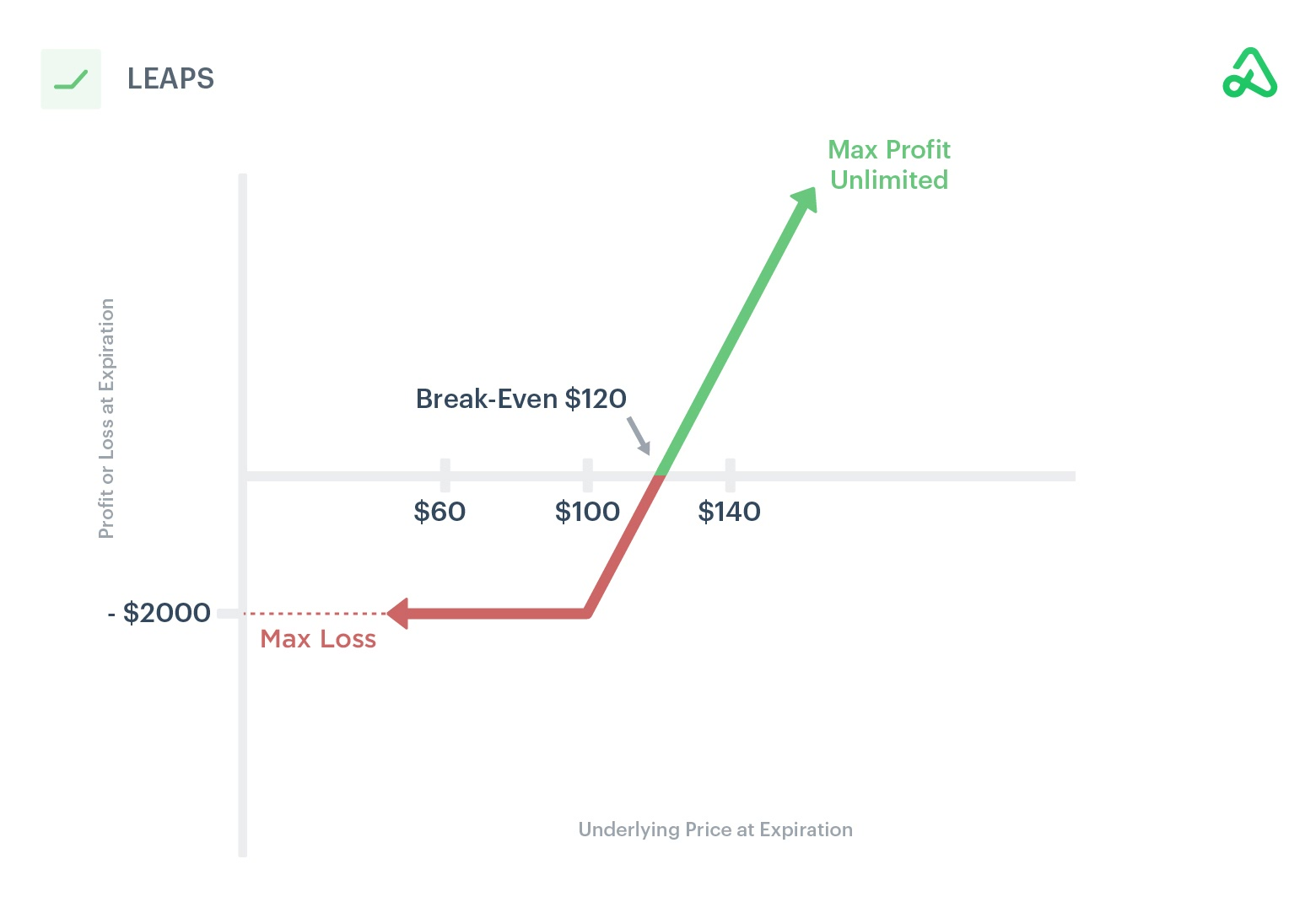 Image of LEAPS payoff diagram showing max profit, max loss, and break-even points