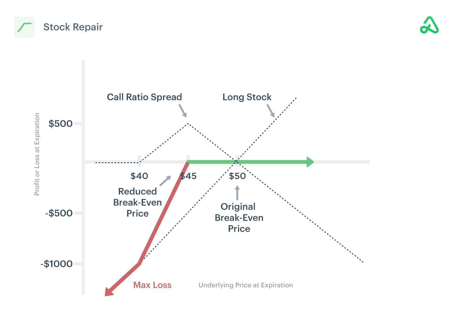 Image of stock repair payoff diagram showing max profit, max loss, and break-even points