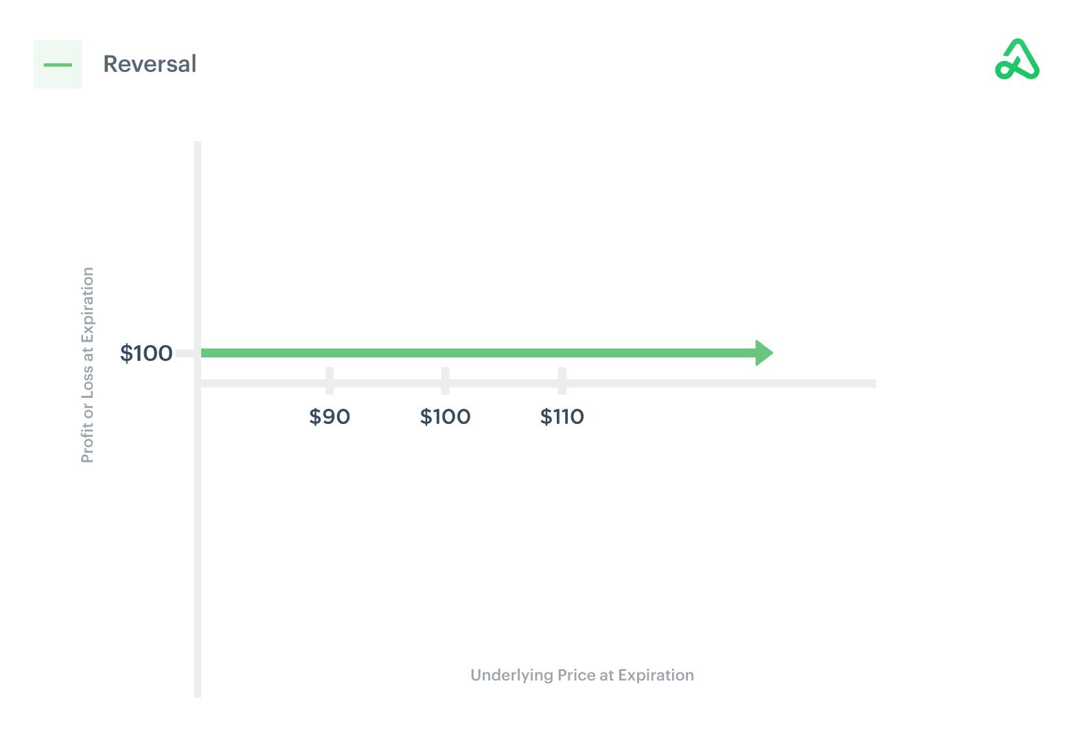 Image of reversal payoff diagram showing guaranteed profit