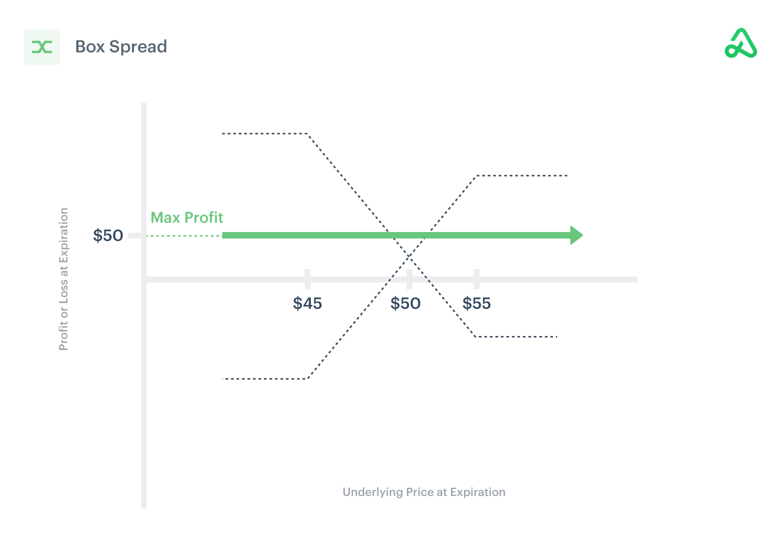 Image of short box spread payoff diagram showing max profit