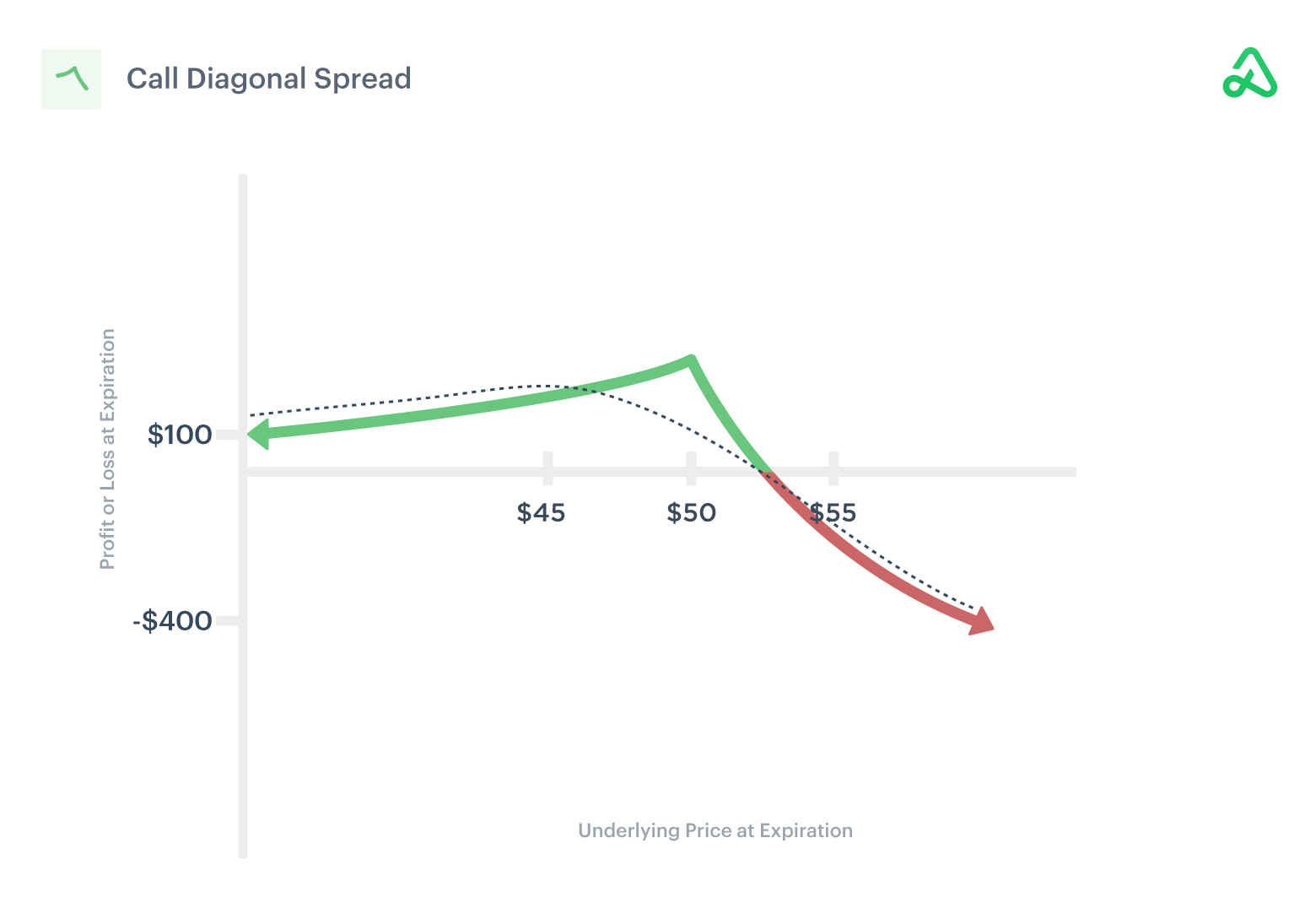 Image of call diagonal spread payoff diagram showing potential profit and loss outcomes