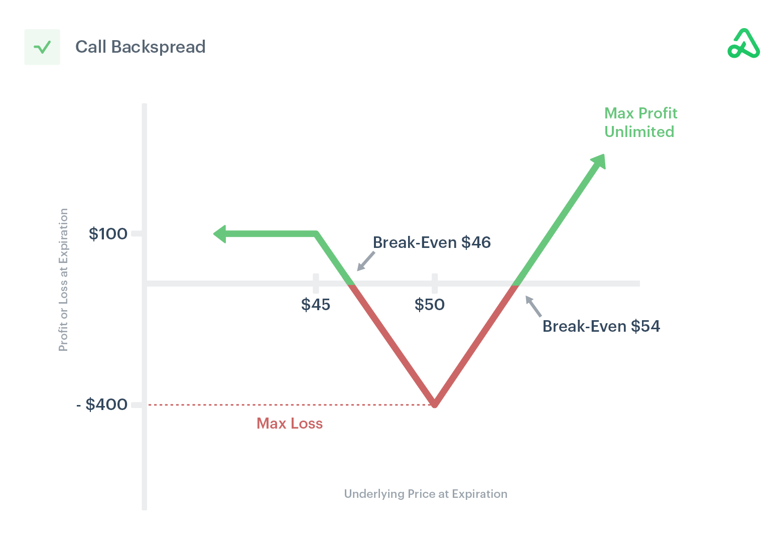 Image of call backspread payoff diagram showing max profit, max loss, and break-even points