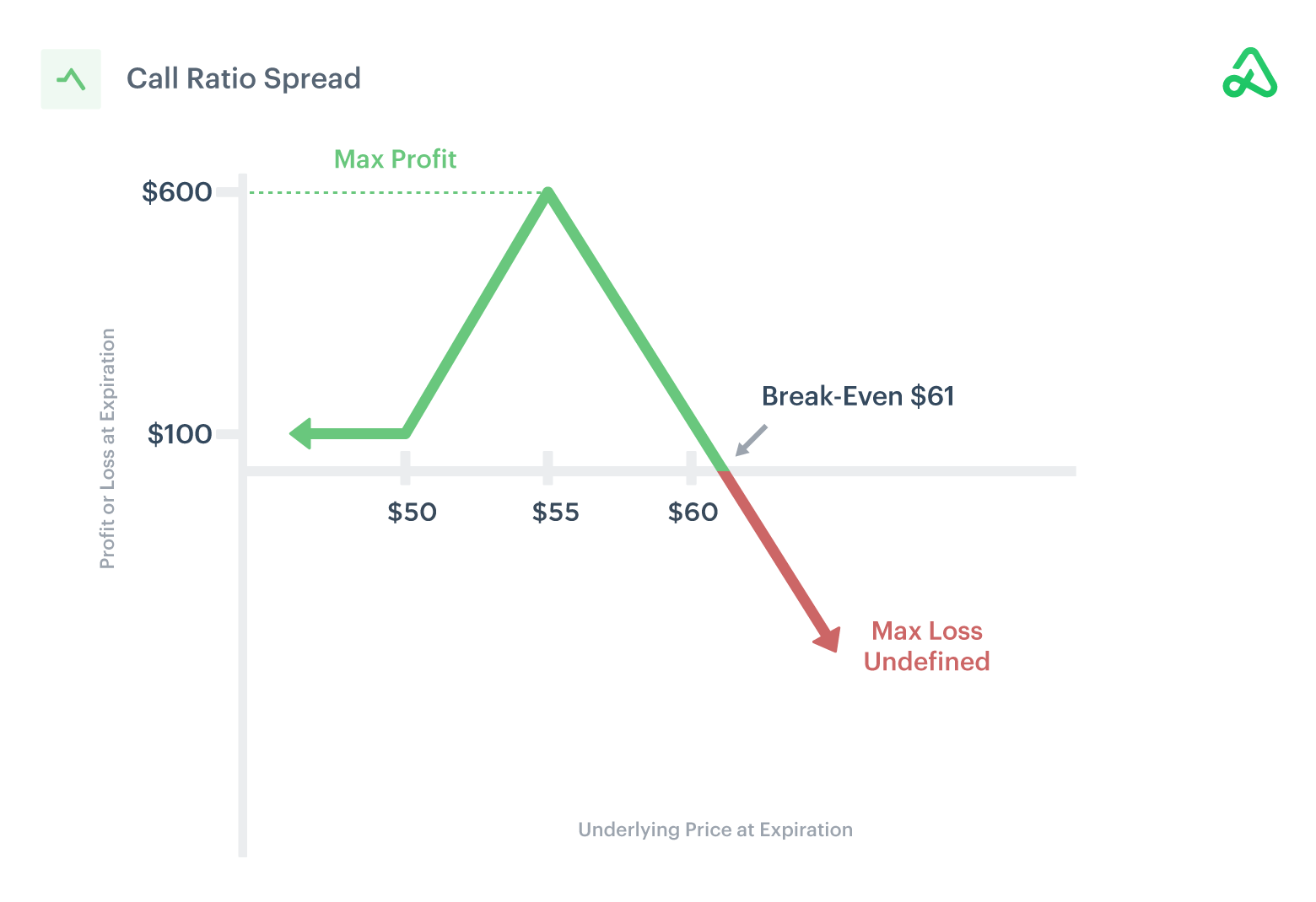 Image of call ratio spread payoff diagram showing max profit, max loss, and break-even points