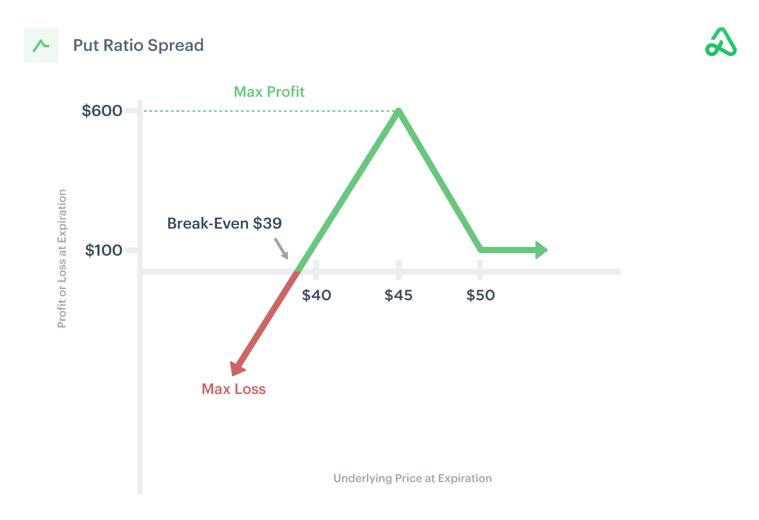 Image of put ratio spread payoff diagram showing max profit, max loss, and break-even points