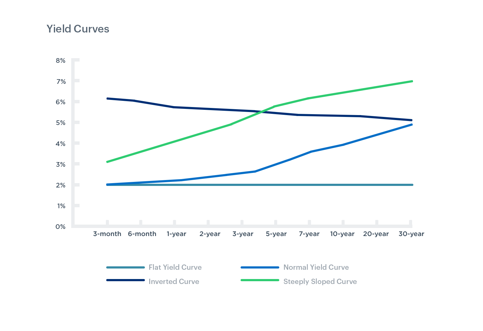 Image with yield curve examples showing flat, normal, inverted, and steep yield curves