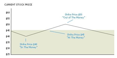 Stock price relative to strike price with moneyness