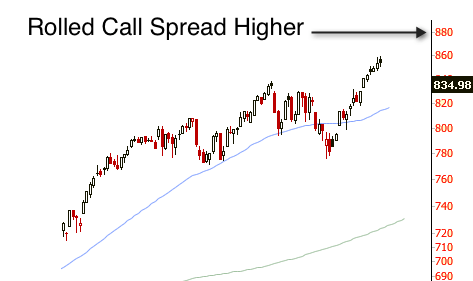 RUT chart image with call spread breach and roll